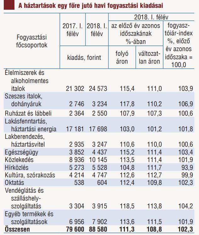A háztartások egy főre jutó havi kiadásai. Forrás: ksh.hu