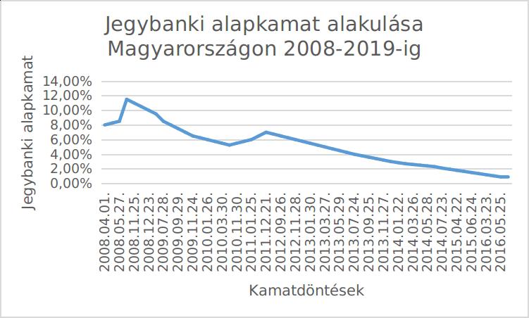 Jegybanki alapkamat alakulása Magyarországon 2008-2019-ig